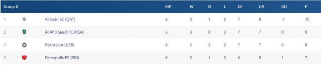 «Пахтакор» вылетел из Лиги чемпионов, проиграв «Аль-Ахли»